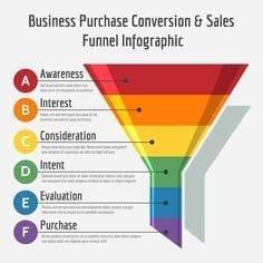 Conversies verhogen, marketingtrechter