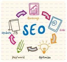 SEO webteksten, SEO teksten, SEO blogggen, SEO blogging