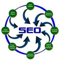 SEO voor Google, SEO specialist Den Haag, SEO Den Haag, SEO bureau Den Haag