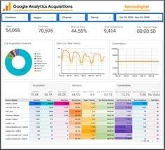 Google analytics uitleg, SEO specialist inhuren, Bovenaan in Google