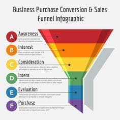 Marketing funnel, Marketing trechter, Conversies, Conversie optimalisatie, SEO
