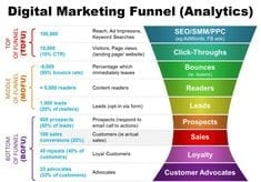 Marketing funnel, contentmarketing, marketing trechter