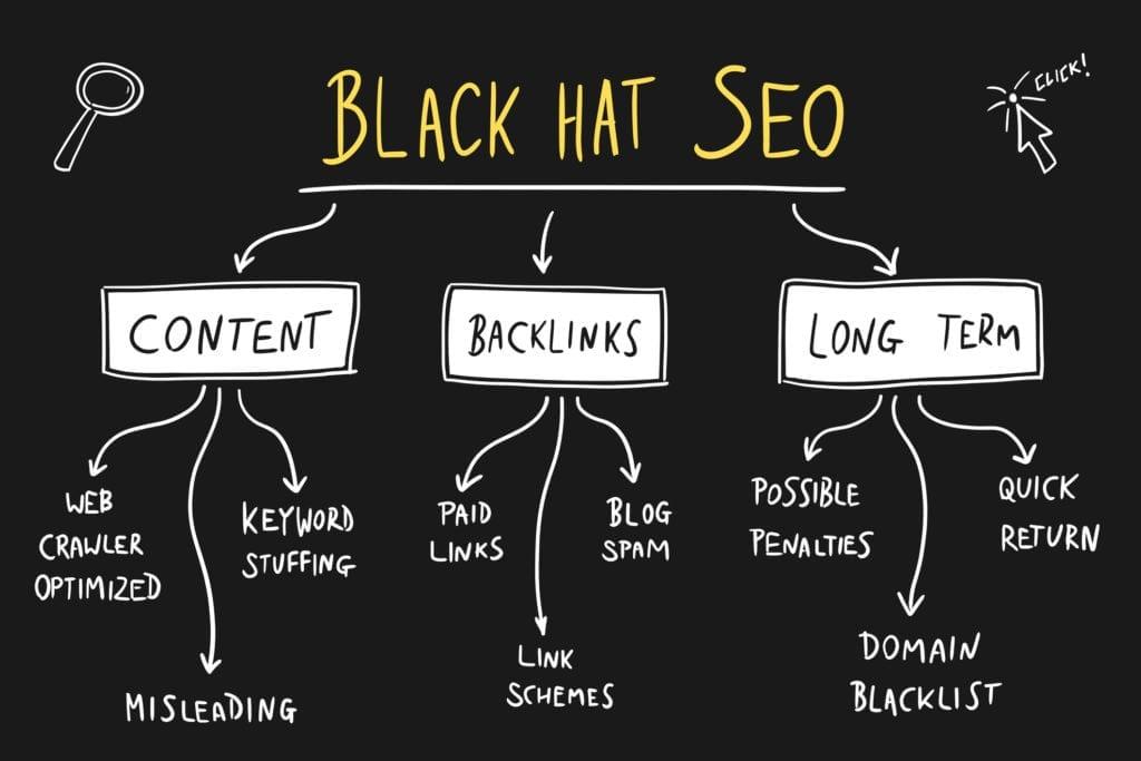 Black Hat SEO, Off page SEO