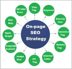On Page SEO, SEO specialist Den Haag, SEO specialist inhuren, BOn Page SEO, SEO specialist Den Haag, SEO specialist inhuren, Bovenaan in Googleovenaan in Google