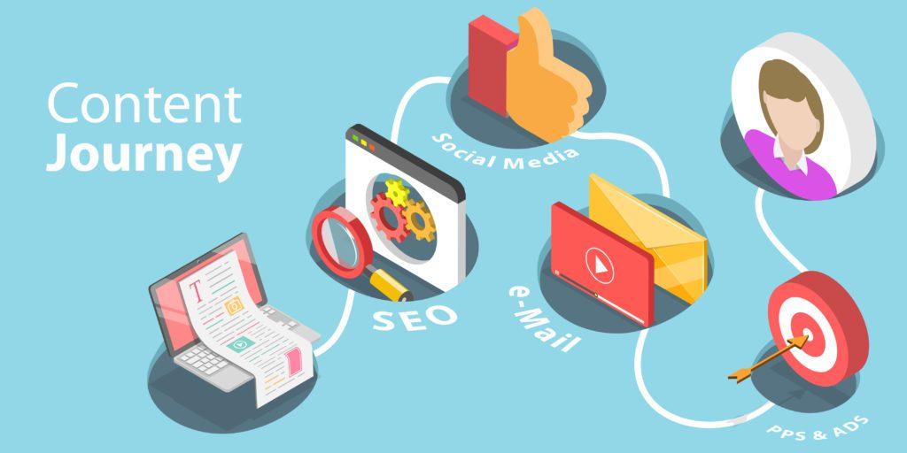 Content marketing checklist, Content marketing strategie